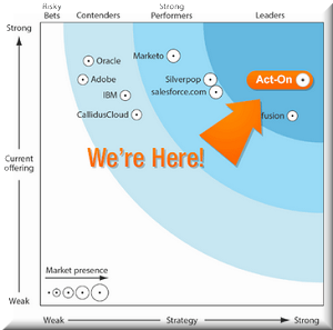 forrester marketing automation On-Demand Demo - Act-On Software